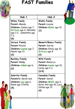 FAST Families