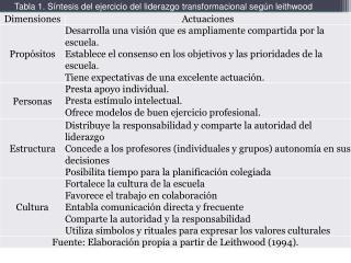 Tabla 1. Síntesis del ejercicio del liderazgo transformacional según leithwood