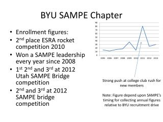 BYU SAMPE Chapter