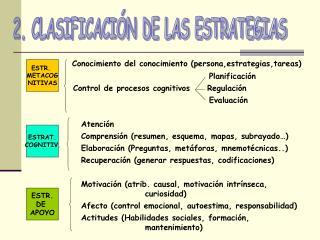 Conocimiento del conocimiento (persona,estrategias,tareas) Planificación