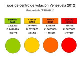 CENTRO NUEVO 497.559 ELECTORES + 497.559