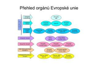 Přehled orgánů Evropské unie