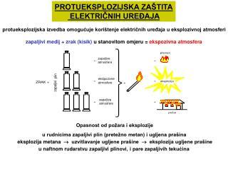 Opasnost od požara i eksplozije