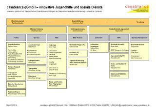casablanca gGmbH – innovative Jugendhilfe und soziale Dienste
