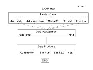 Services/Users Mar Safety     Metocean Users     Global Cli.    Op. Met.     Env. Pro.