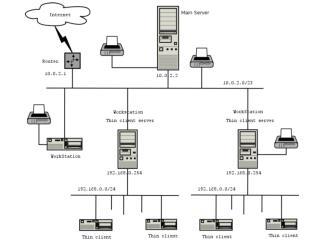 Računarske mreže i mrežne tehnologije