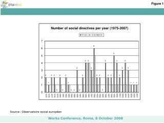 Source: Observatoire social européen
