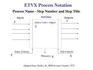 ETVX  Process Notation