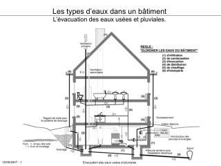 Les types d'eaux dans un bâtiment L'évacuation des eaux usées et pluviales.