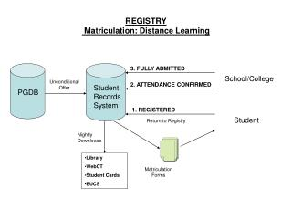 REGISTRY  Matriculation: Distance Learning