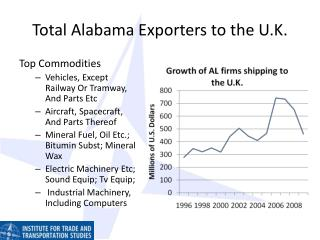 Total Alabama Exporters to the U.K.