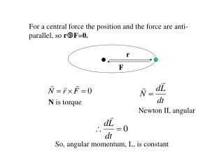 For a central force the position and the force are anti-parallel, so  r F = 0.