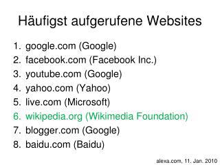 Häufigst aufgerufene Websites