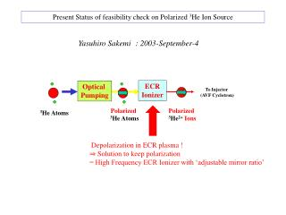 Present Status of feasibility check on Polarized  3 He Ion Source