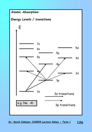 Atomic Absorption: Energy Levels / transitions