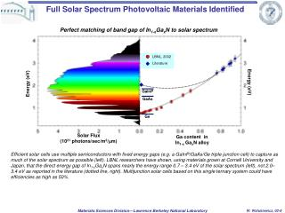 Full Solar Spectrum Photovoltaic Materials Identified