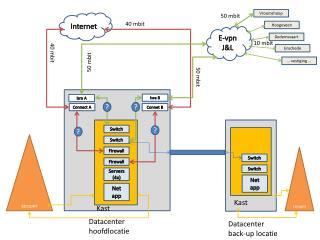 Datacenter hoofdlocatie