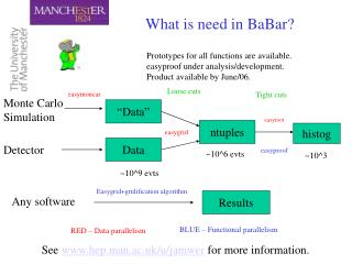 What is need in BaBar?
