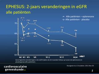 EPHESUS: 2-jaars  veranderingen in  eGFR alle patiënten