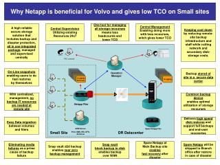 Why Netapp is beneficial for Volvo and gives low TCO on Small sites