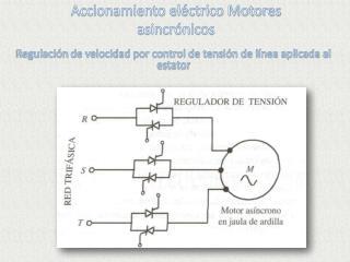 Accionamiento eléctrico Motores asincrónicos