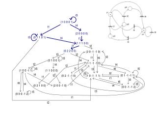 (2 0 1 2 0) fedi (2 0 0 0 0)-t! Ez ért (2  0 1 2 0) helyett (2 0 -1 -1 0) ker ül a gráfba!