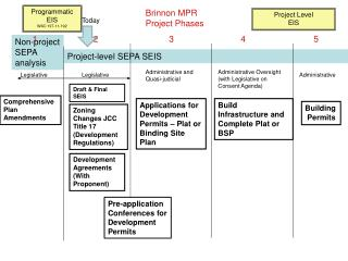 Project-level SEPA SEIS