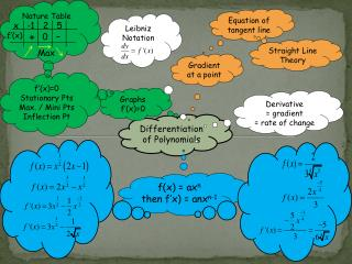 Differentiation of Polynomials