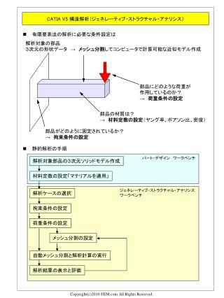 CATIA V5  構造解析( ジェネレーティブ・ストラクチャル・アナリシス)