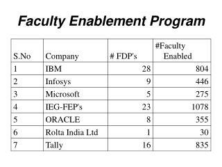 Faculty Enablement Program
