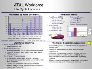 AT&L Workforce Life Cycle Logistics