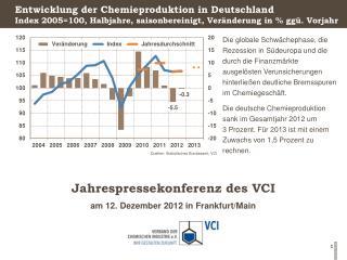 Entwicklung der Chemieproduktion in Deutschland