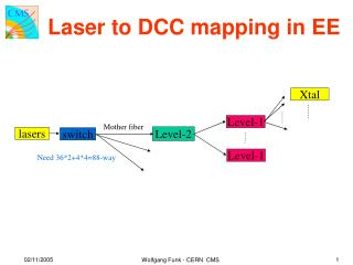 Laser to DCC mapping in EE