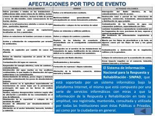 AFECTACIONES POR TIPO DE EVENTO