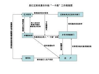 """昌江区财政惠农补贴""""一卡通""""工作流程图"""