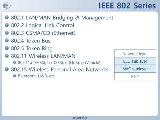 IEEE 802 Series