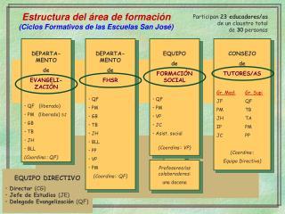 Estructura del área de formación (Ciclos Formativos de las Escuelas San José)