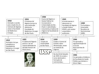1912 Assinada a lei que estabelecia a Faculdade de Medicina e Cirurgia de São Paulo.