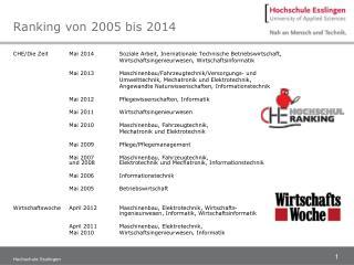 Ranking von 2005 bis 2014