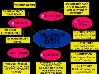 PRINCIPLES OF TRAINING (S.P.O.R.T)