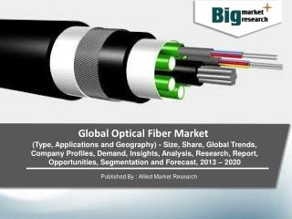 Global Optical Fiber Market