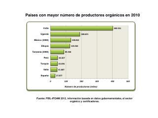 Países con mayor número de productores orgánicos en 2010