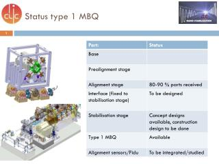 Status  type 1  MBQ