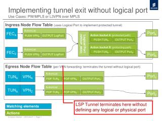 Implementing tunnel exit without logical port Use Cases: PW/MPLS or L3VPN over MPLS