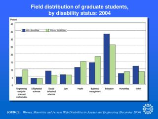 Field distribution of graduate students, by disability status: 2004