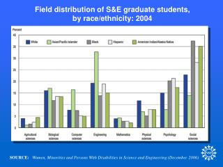 Field distribution of S&E graduate students, by race/ethnicity: 2004