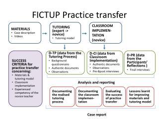 FICTUP Practice transfer