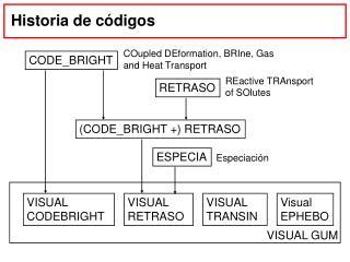 Historia de códigos