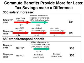 Commute Benefits Provide More for Less: Tax Savings make a Difference