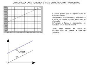 OFFSET NELLA CARATTERISTICA DI TRASFERIMENTO DI UN TRASDUTTORE